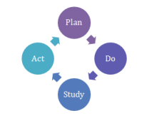 School Improvement Cycle: Plan-Do-Study-Act