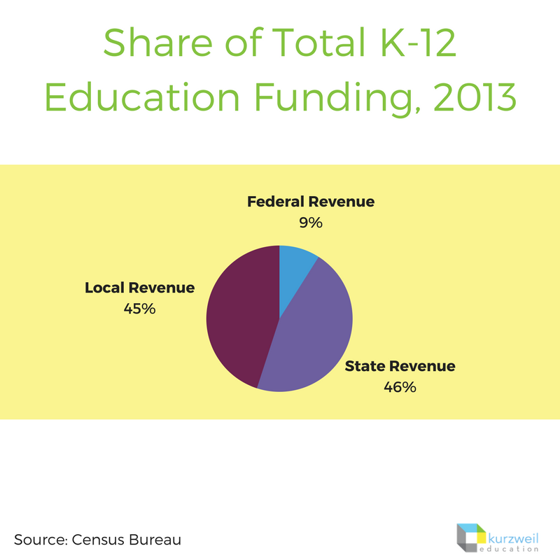 Share of Total K-12 Education Funding